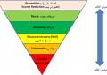 مسائل مطرح در مدیریت پسماند/محمد مقیمی